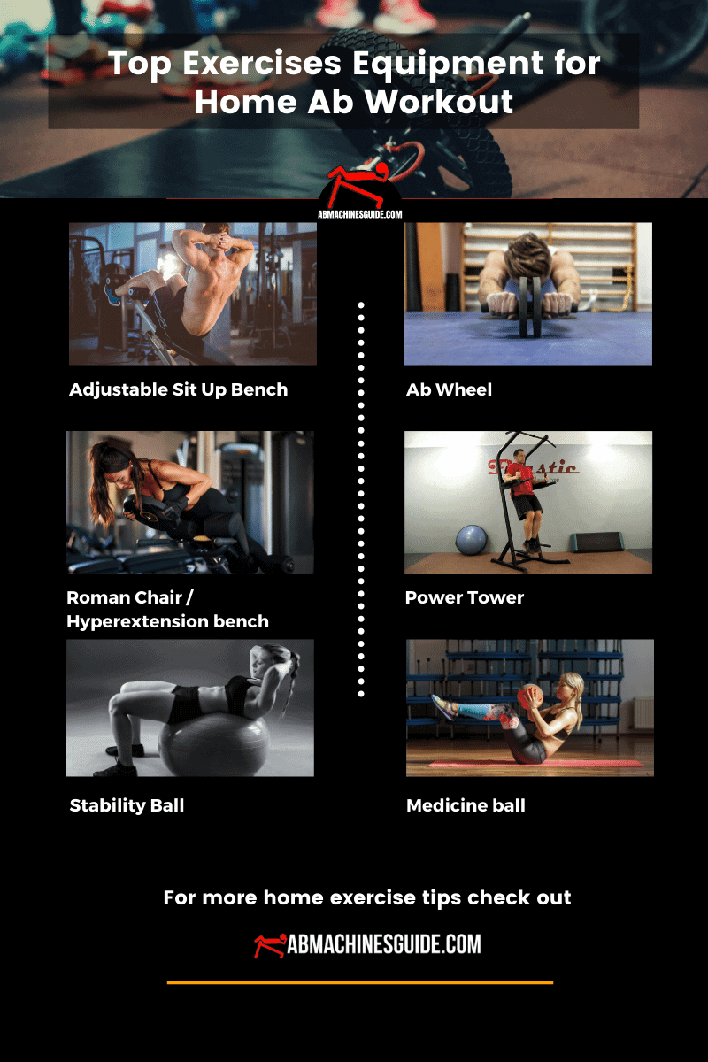ab workout equipment infographic
